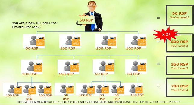 plan de compensation Qnet Q10