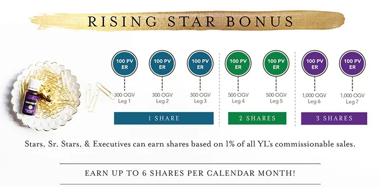 rising star bonus