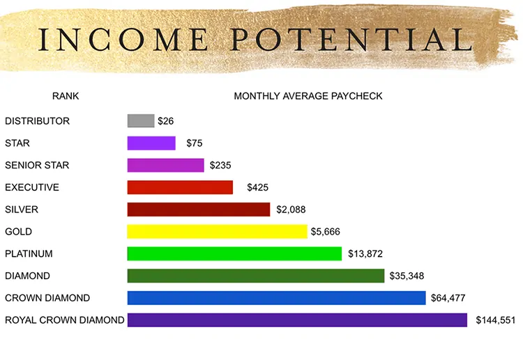 salaire distributeur young living
