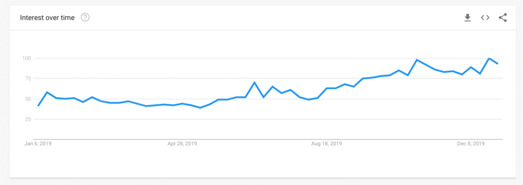 Pi Network - Google Trends